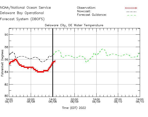 Delaware City Water Temperature Time Series Plot