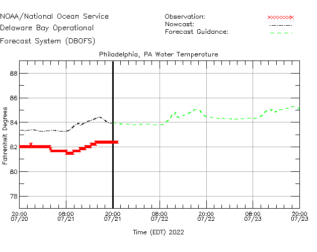 Philadelphia Water Temperature Time Series Plot
