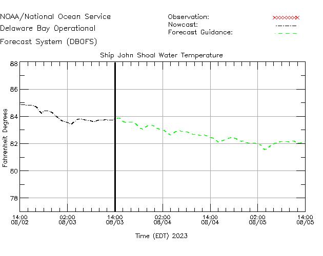 Ship John Shoal Water Temperature Time Series Plot