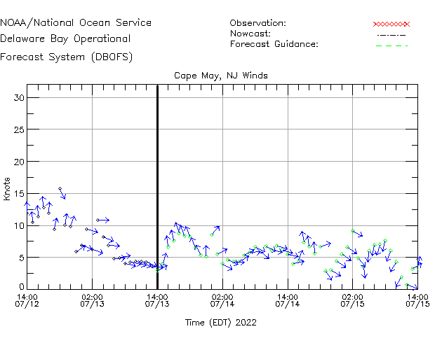 Cape May Winds Time Series Plot