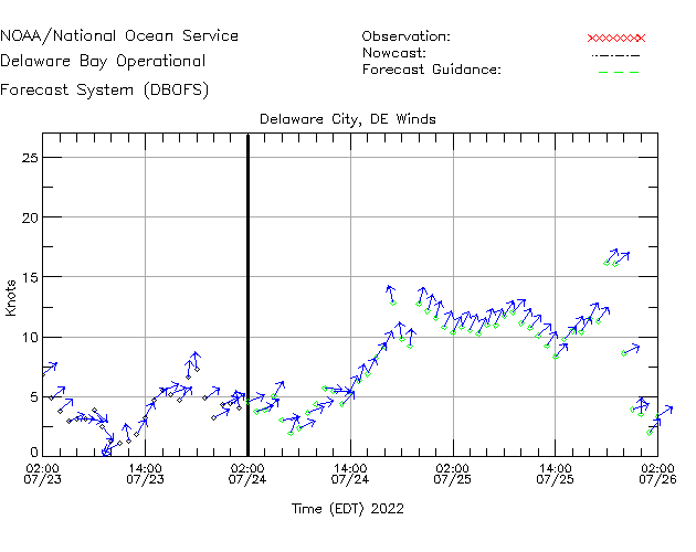 Delaware City Winds Time Series Plot