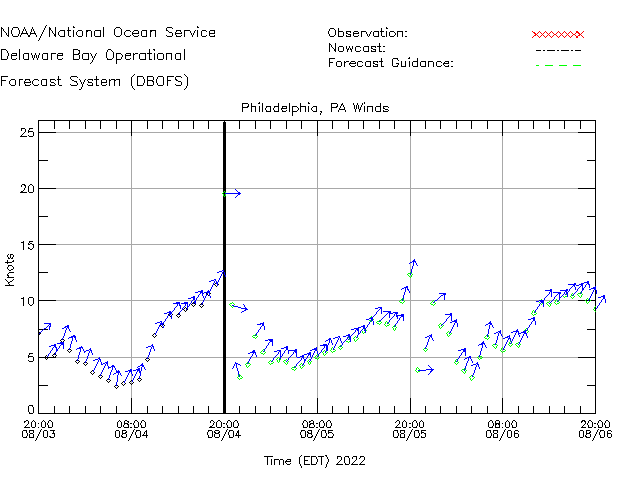 Philadelphia Winds Time Series Plot