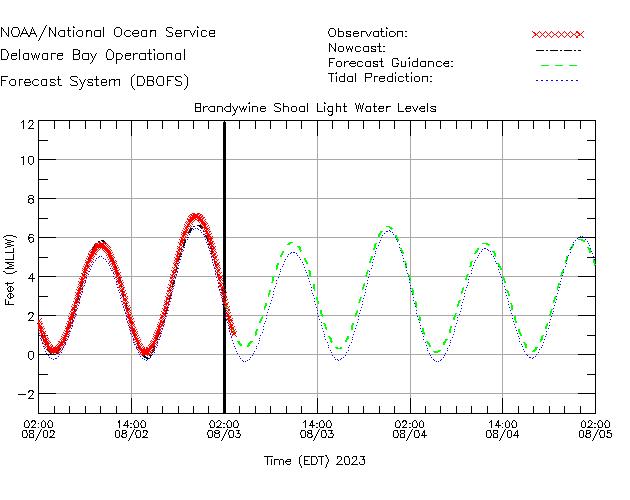 Brandywine Shoal Light Water Level Time Series Plot