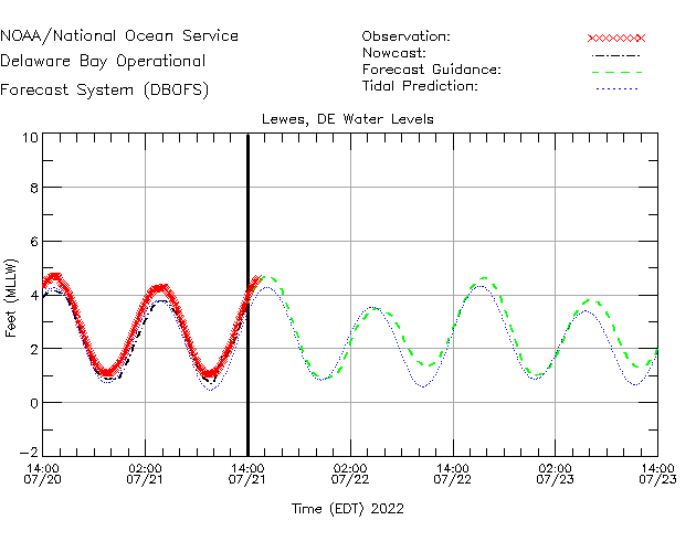 Lewes Water Level Time Series Plot