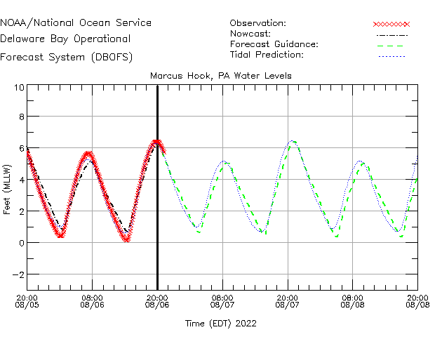 Marcus Hook Water Level Time Series Plot