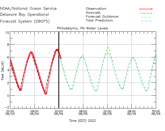Philadelphia Water Level Time Series Plot