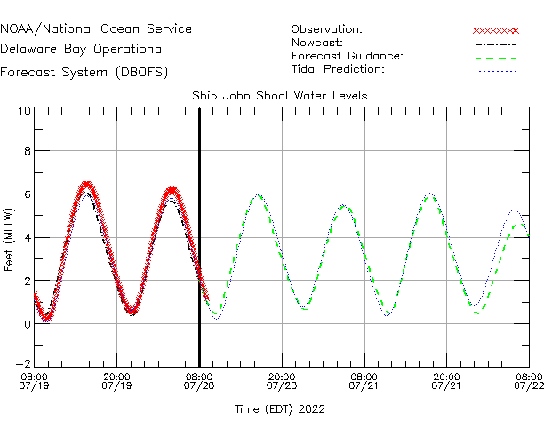 Ship John Shoal Water Level Time Series Plot
