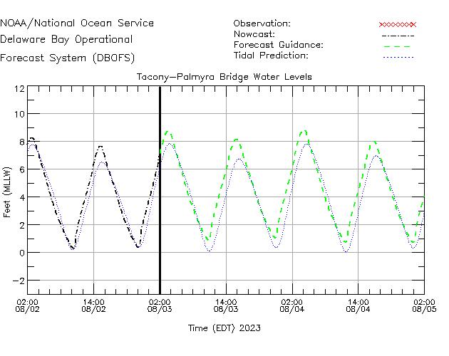 Tacony-Palmyra Bridge Water Level Time Series Plot