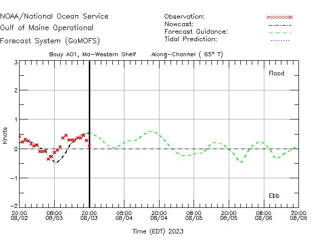Western Maine Shelf Currents Times Series Plot