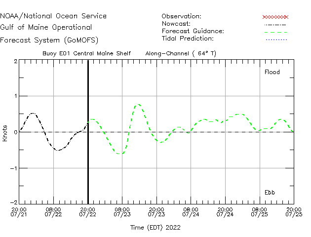 Central Maine Shelf Currents Times Series Plot