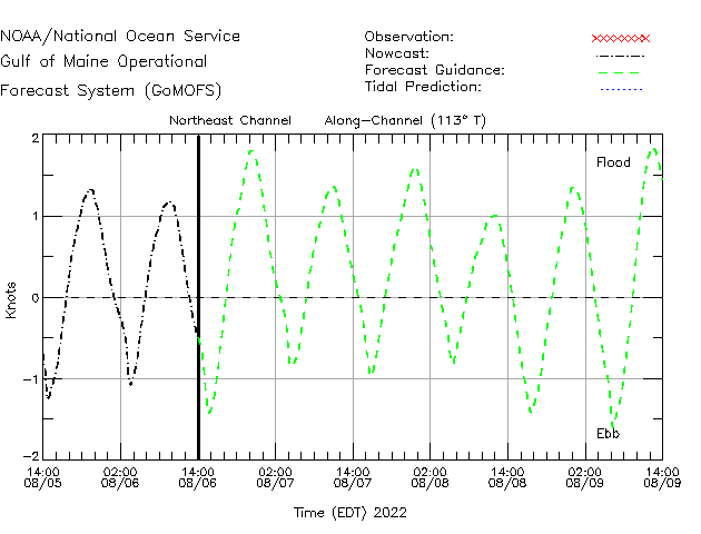 Northeast Channel Currents Times Series Plot
