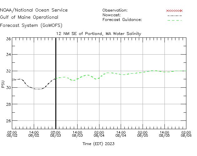 12 NM SE of Portland Salinity Time Series Plot