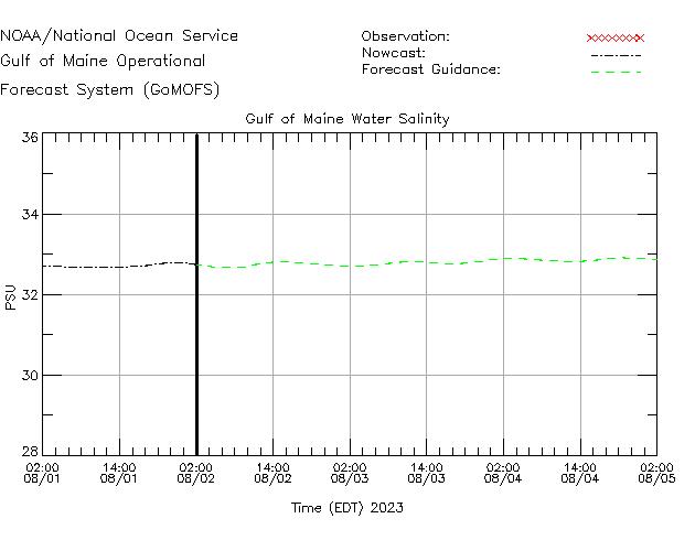 Gulf of Maine Salinity Time Series Plot