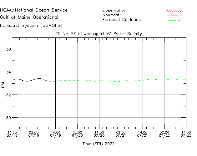 Jonesport Salinity Time Series Plot