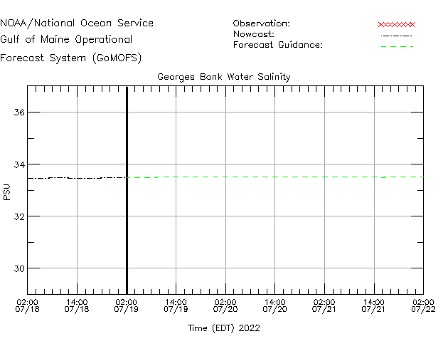 Georges Bank Salinity Time Series Plot