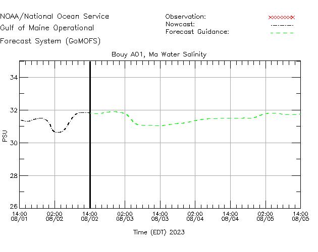 Massachusetts Bay Salinity Time Series Plot