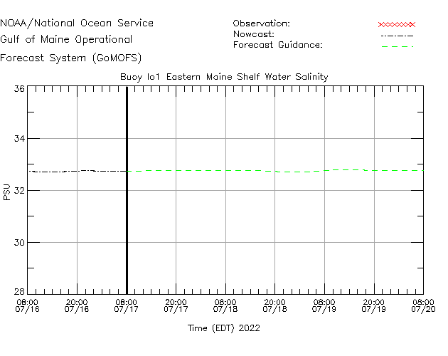 Eastern Maine Shelf Salinity Time Series Plot