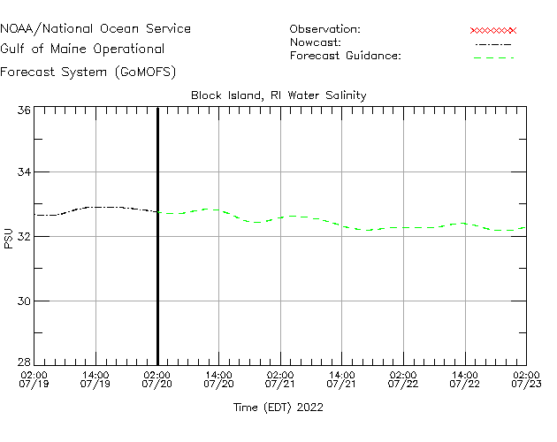 Block Island Buoy Salinity Time Series Plot