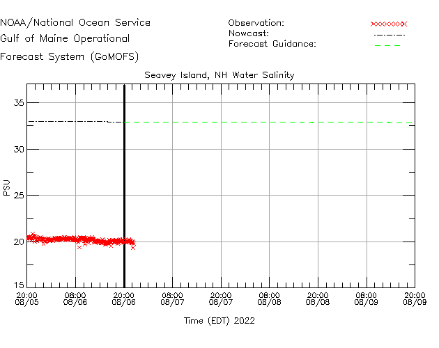 Fort Point Salinity Time Series Plot