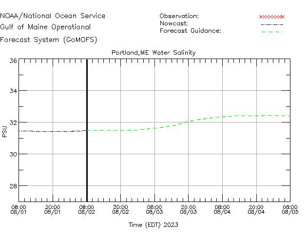 Portland Salinity Time Series Plot