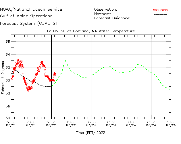 12 NM SE of Portland Water Temperature Time Series Plot