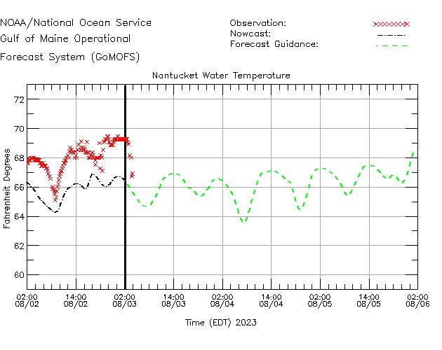 Nantucket Buoy Water Temperature Time Series Plot