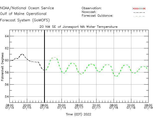 Jonesport Water Temperature Time Series Plot