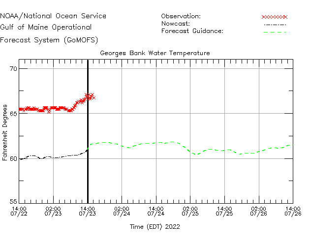 Georges Bank Water Temperature Time Series Plot