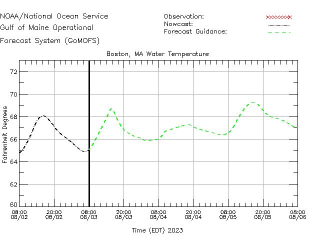 Boston Water Temperature Time Series Plot