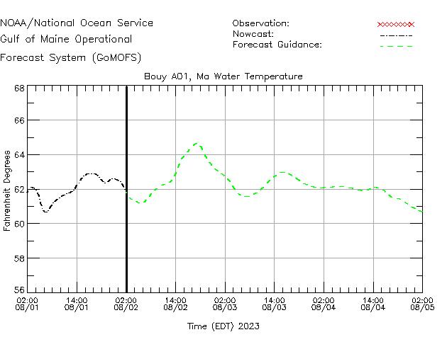 Massachusetts Bay Water Temperature Time Series Plot