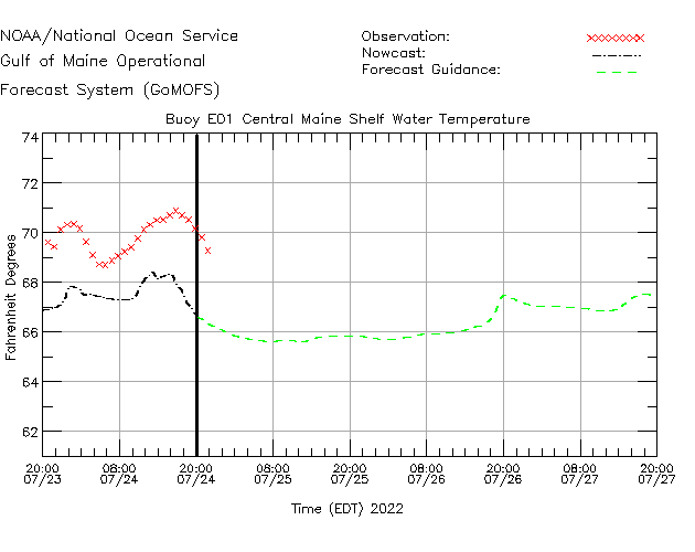 Central Maine Shelf Water Temperature Time Series Plot