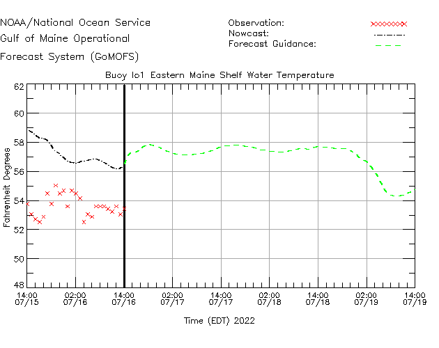 Eastern Maine Shelf Water Temperature Time Series Plot