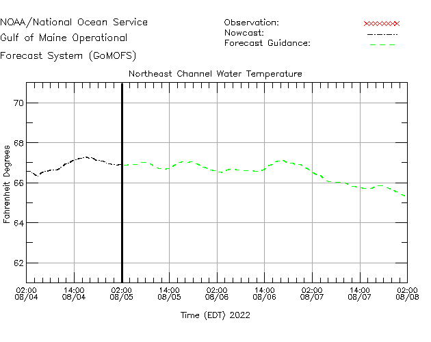 Northeast Channel Water Temperature Time Series Plot
