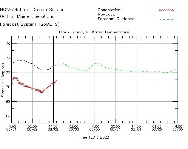 Block Island Buoy Water Temperature Time Series Plot