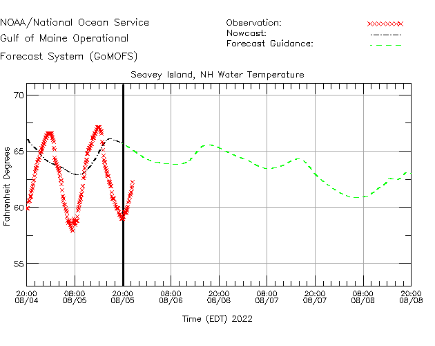 Fort Point Water Temperature Time Series Plot