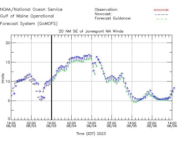 Jonesport Winds Time Series Plot