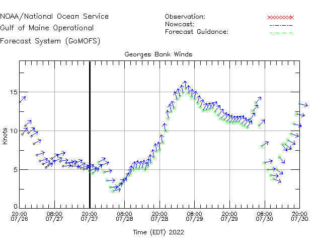 Georges Bank Winds Time Series Plot