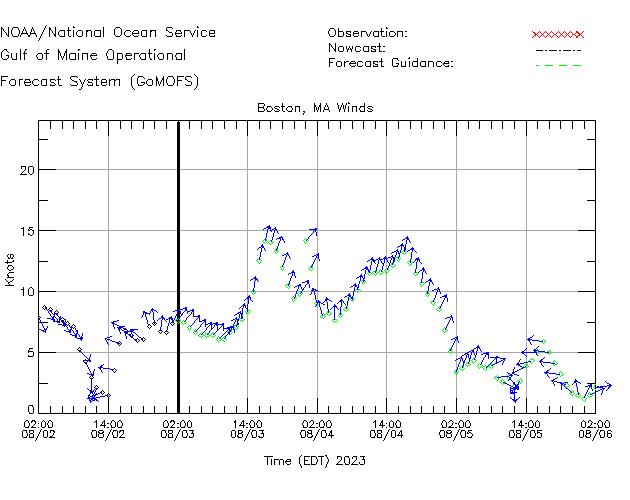 Boston Winds Time Series Plot