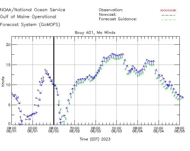 Massachusetts Bay Winds Time Series Plot