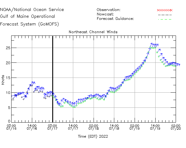 Northeast Channel Winds Time Series Plot