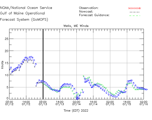 Wells Winds Time Series Plot