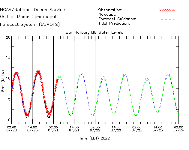 Bar Harbor Water Level Time Series Plot