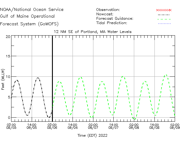 12 NM SE of Portland Water Level Time Series Plot