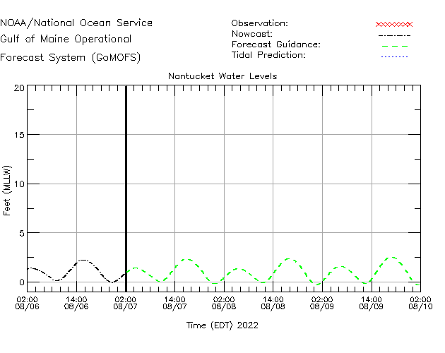 Nantucket Buoy Water Level Time Series Plot