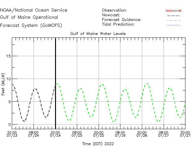 Gulf of Maine Water Level Time Series Plot