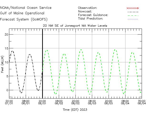 Jonesport Water Level Time Series Plot