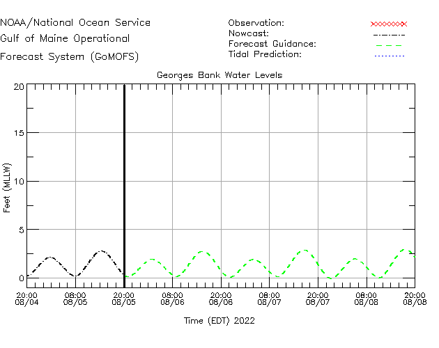 Georges Bank Water Level Time Series Plot