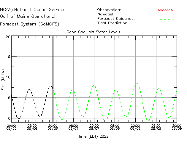 Cape Cod Buoy Water Level Time Series Plot