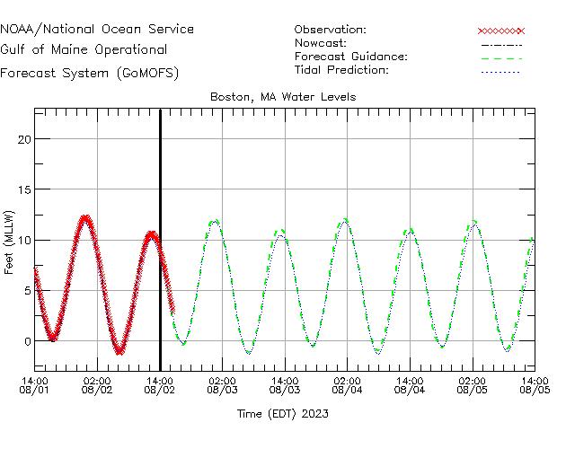 Boston Water Level Time Series Plot