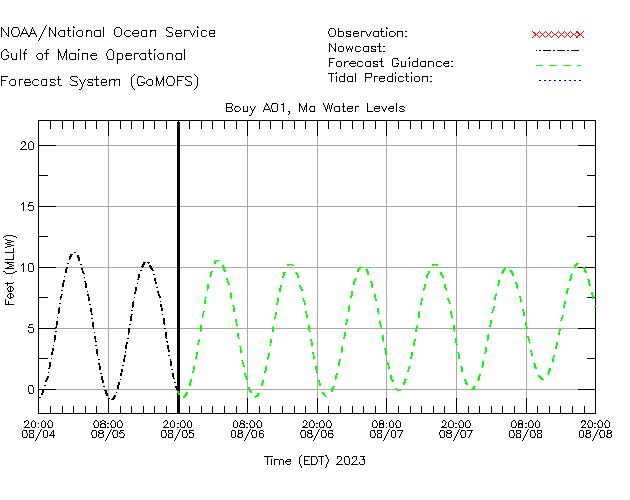 Massachusetts Bay Water Level Time Series Plot